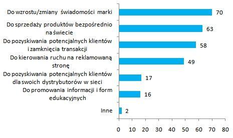 marketing w wyszukiwarkach Raport IAB 2008