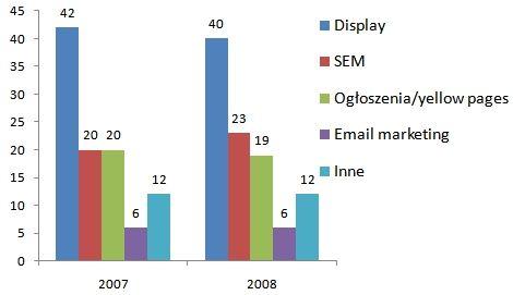 Raport IAB - wartość rynku SEM w 2008 roku