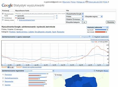 Statystyki wyszukiwarki google