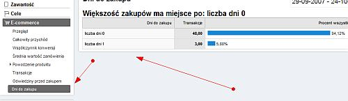 dni ecommerce Jak wykorzystać moduł Ecommerce w Google Analytics?