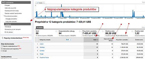 Śledzenie ecommerce dla kategorii produktów w Google Analytics