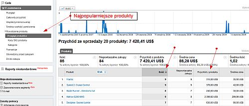 Śledzenie ecommerce dla produktów w Google Analytics