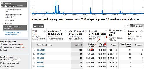 Analiza średnich wartości wizyt dla poszczególnych przeglądarek internetowych w Google Analytics