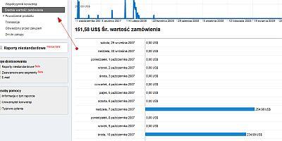 srednia ecommerce Jak wykorzystać moduł Ecommerce w Google Analytics?