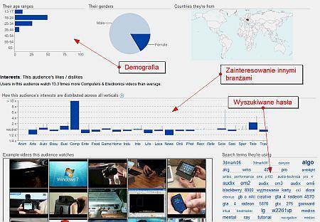 Statystyki Youtube dla branży komputerowej