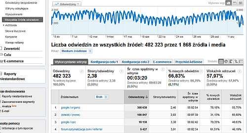 statystyki bloga Podsumowanie roku 2009 dla mojego bloga
