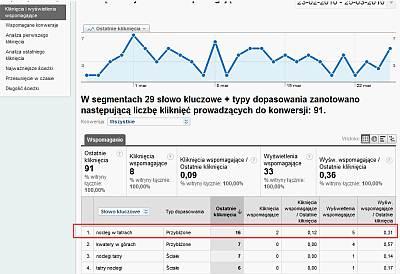 Kliknięcia i wyświetlenia wspomagające w Google AdWords
