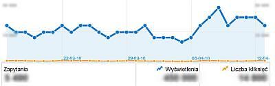 analiza witryny Praktyczne zastosowanie nowych danych w Narzędziach dla webmasterów