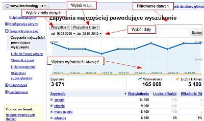 Dane o wyszukiwaniach w Narzędziach dla webmasterów