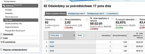 adwords pory dnia Nowe raporty AdWords w Google Analytics