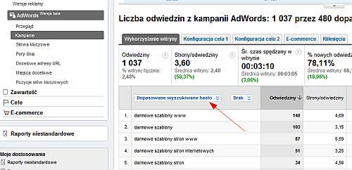 Raporty wyszukiwanego hasła w nowych raportach Google Analytics