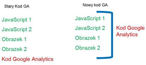 kod asynchroniczny google analytics SEMcamp 6#   Kod asynchroniczny Google Analytics   zastosowanie i wdrożenie