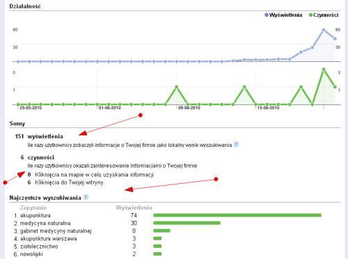 Statystyki o mapach Google w google analytics