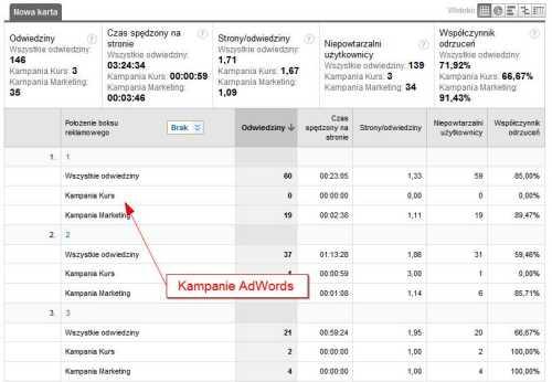 kampanie adwords 2 Śledzenie efektywności pozycji słów kluczowych z AdWords w Google Analytics