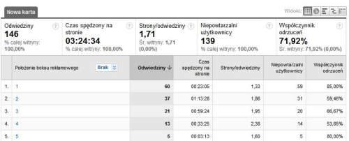 slowa adwords 2 Śledzenie efektywności pozycji słów kluczowych z AdWords w Google Analytics