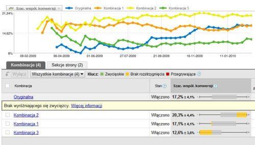 testy stron Zapisz się na 7 darmowe spotkanie specjalistów marketingu w wyszukiwarkach (SEMcamp)