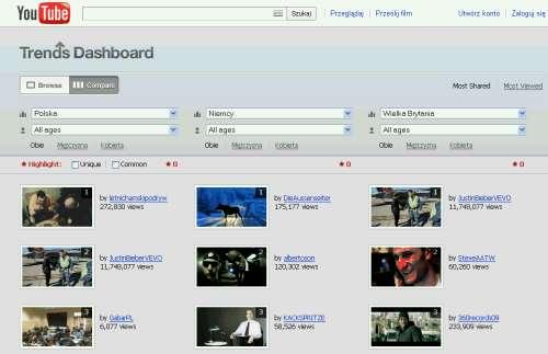 Trendy w Youtube