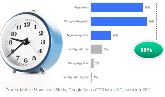 badanie google Wyszukiwanie mobilne w Polsce, czyli co warto wiedzieć o wyszukiwaniach w urządzeniach przenośnych