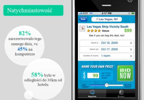 kampanie mobilne Wyszukiwanie mobilne w Polsce, czyli co warto wiedzieć o wyszukiwaniach w urządzeniach przenośnych
