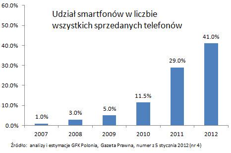 Penetracja smartfonów w Polsce
