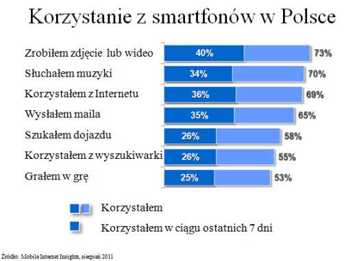 Wykorzystanie wyszukiwarki mobilnej w Polsce