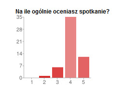 Wyniki z ankiety