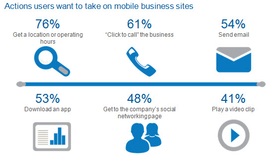 strona mobilna dzialanie Czego użytkownicy oczekują od strony mobilnej?