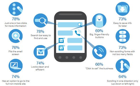 strona mobilna funkcjonalnosci Czego użytkownicy oczekują od strony mobilnej?