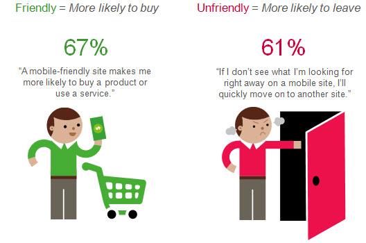 strona mobilna kupowanie Czego użytkownicy oczekują od strony mobilnej?