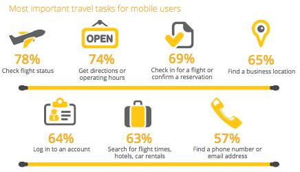 strona mobilna turystyka Czego użytkownicy oczekują od strony mobilnej?