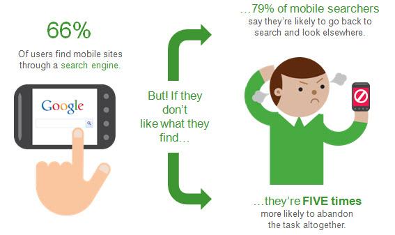 strona mobilna wyszukiwanie Czego użytkownicy oczekują od strony mobilnej?