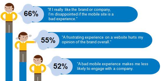 strona mobilna Czego użytkownicy oczekują od strony mobilnej?