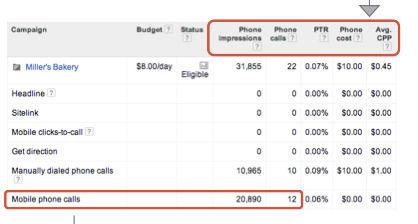 rozszerzone kampanie telefony Rozszerzone kampanie w wyszukiwarce Google   o co w tym chodzi?