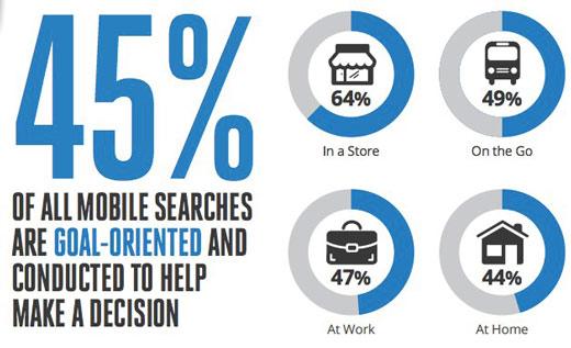 wyszukiwania mobilne decyzje Wyszukiwania mobilne a konwersje   ciekawe badanie