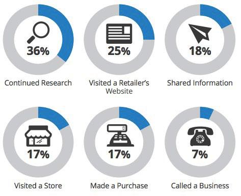 wyszukiwania mobilne konwersje Wyszukiwania mobilne a konwersje   ciekawe badanie