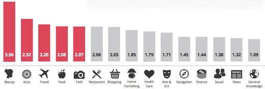 Badanie związane z wyszukiwaniami mobilnymi w obrębie Google