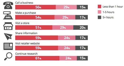 wyszukiwania mobilne szybkie akcje Wyszukiwania mobilne a konwersje   ciekawe badanie