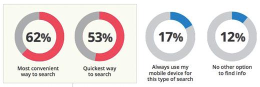 wyszukiwania mobilne szybkosc Wyszukiwania mobilne a konwersje   ciekawe badanie