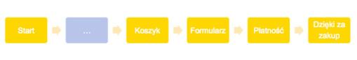Kampania remarketingowa - użytkownicy na poszczególnych etapach procesu zakupowego