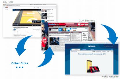 Kampania remarketingowa - case study z kampanii Nokia
