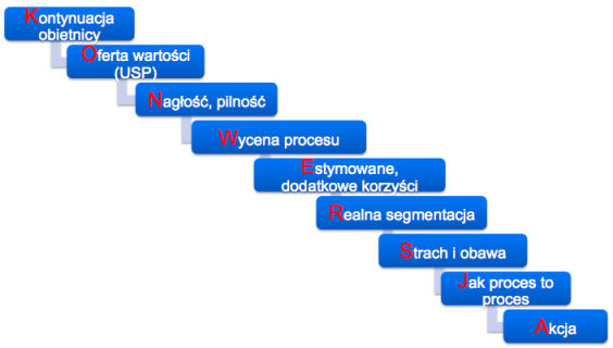 Motywacja użytkownika w procesie konwersji - model konwersyjności
