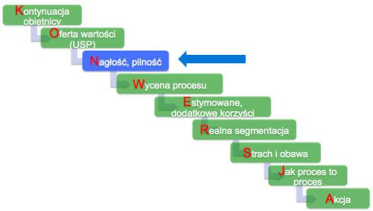 konwersje pilnosc Nagłość, pilność   3 element modelu konwersyjnego