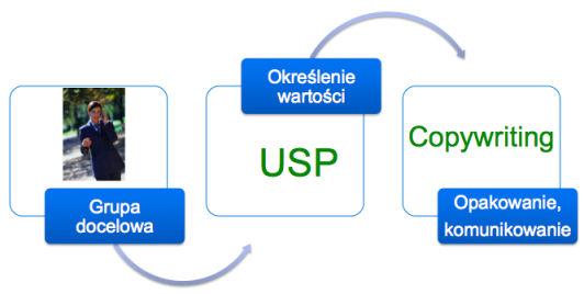 usp proces USP   optymalizacja wartości oferty w praktyce