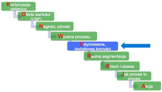 Optymalizacja formularzy internetowych - wycena procesu
