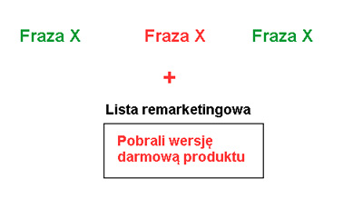 RLSA - listy remarketingowe