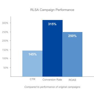 world travel holdings rezultaty Wykorzystanie RLSA w zwiększaniu efektywności kampanii w Google