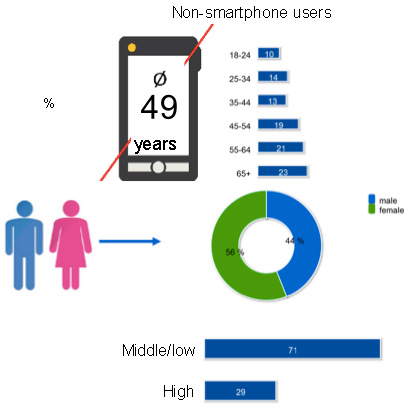 Badanie mobilne użytkowników w Polsce