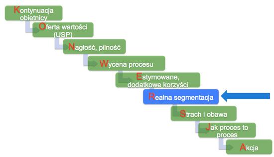 realna segmentacja konwersje Realna segmentacja   optymalizacja strony pod konwersje ciąg dalszy