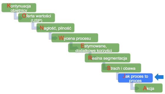 konwersje droga Jak proces to proces, czyli jak zwiększyć wskaźnik konwersji w kolejnym etapie