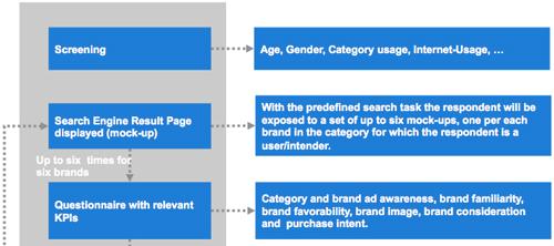 wyniki wyszukiwania badanie Czy linki sponsorowane kanibalizują pozycjonowanie?